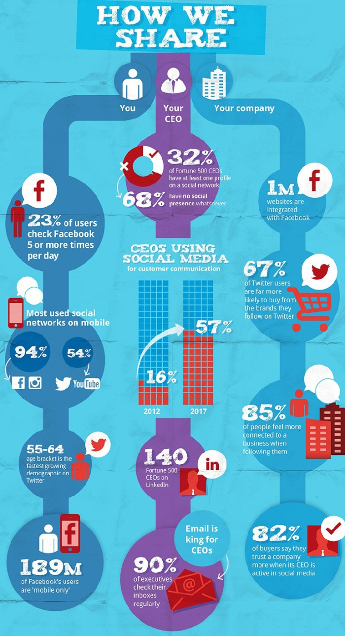 compartir-redes-sociales-4.jpg
