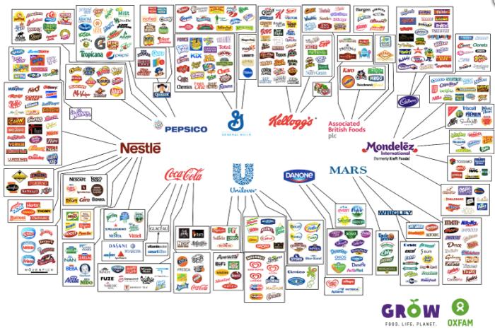 marcas-de-comida-más-famosas-son-de-10-multinacionales.png